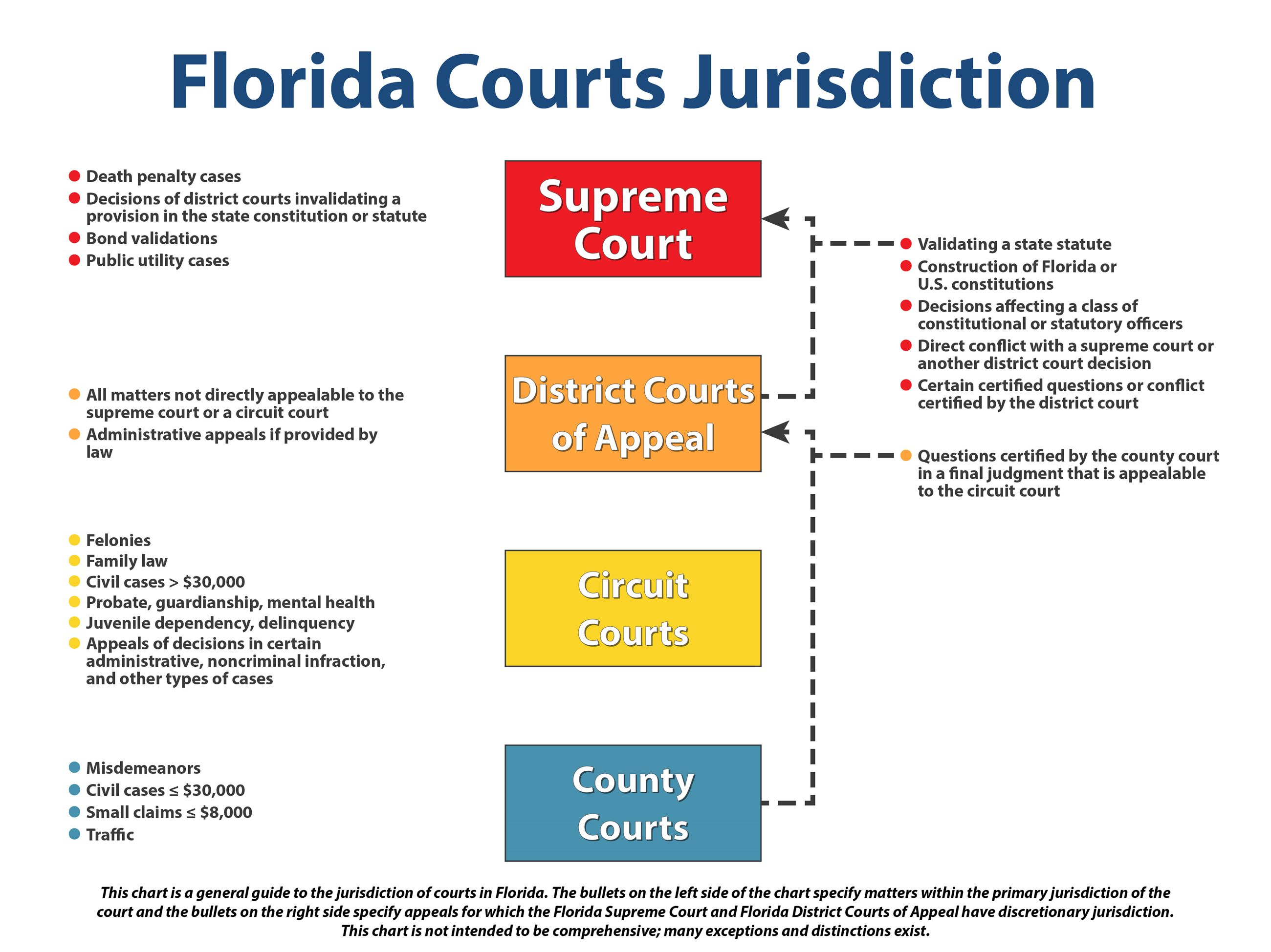 Chart with multicolor boxes showing flow of trial cases into appellate system Opens in new window